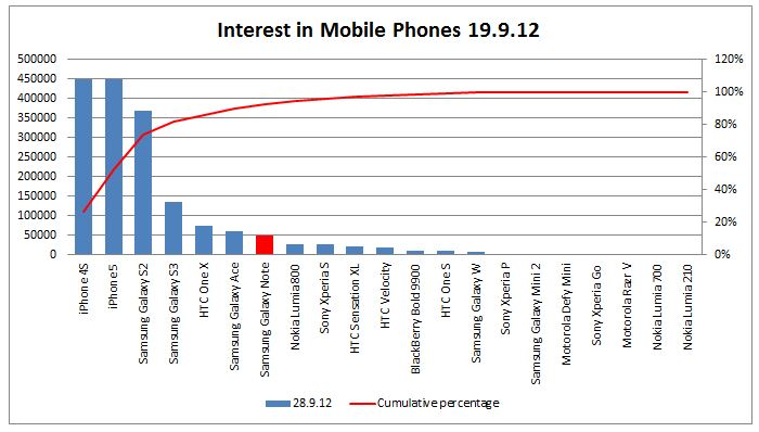 Vodafone Mobile - Interest in Mobile Phones