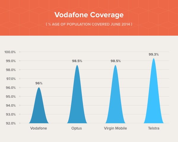 Vodafone Coverage 2014 - Vodafone's coverage compared to other Australian networks