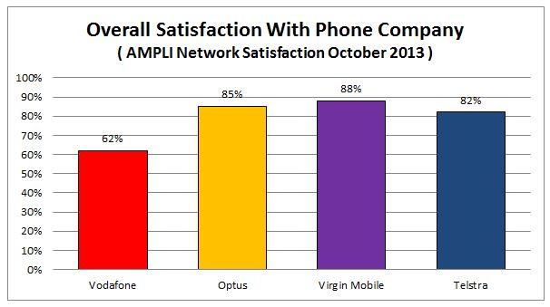 Phone Companies: Mobile Phone Service Companies