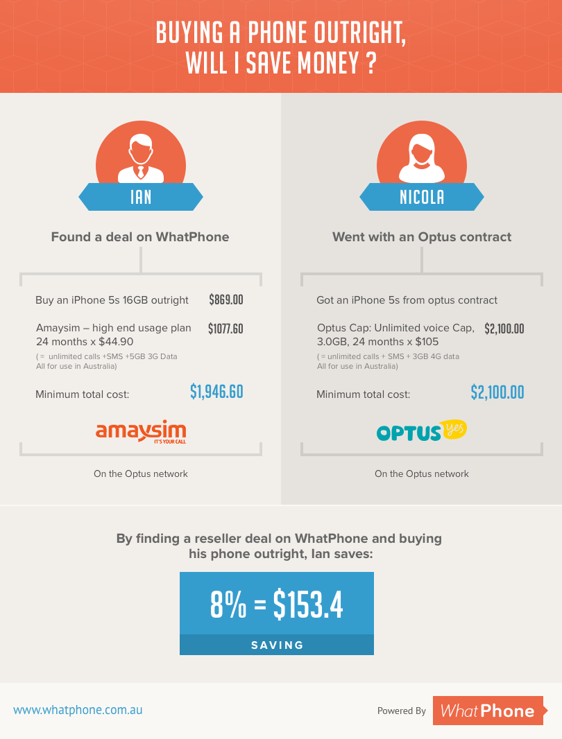 Outrights save money Amaysim infographic v2