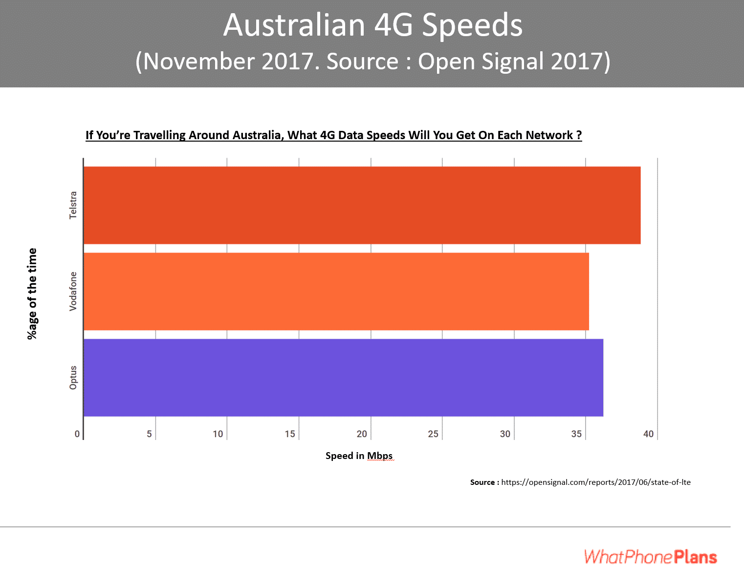 Australian coverage 2018 update : Comparing Telstra, Optus and Vodafone 4G speeds