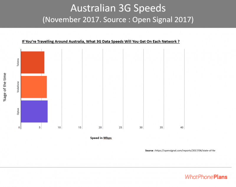 Australian coverage 2018 update : Comparing Telstra, Optus and Vodafone 3G speeds