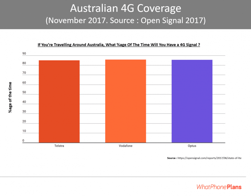 Australian coverage 2018 update : Comparing Telstra, Optus and Vodafone 4G population coverage