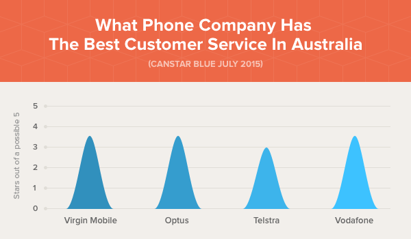 Phone company in Australia - Best Customer Service