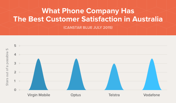 Phone Company - Best Customer Satisfaction
