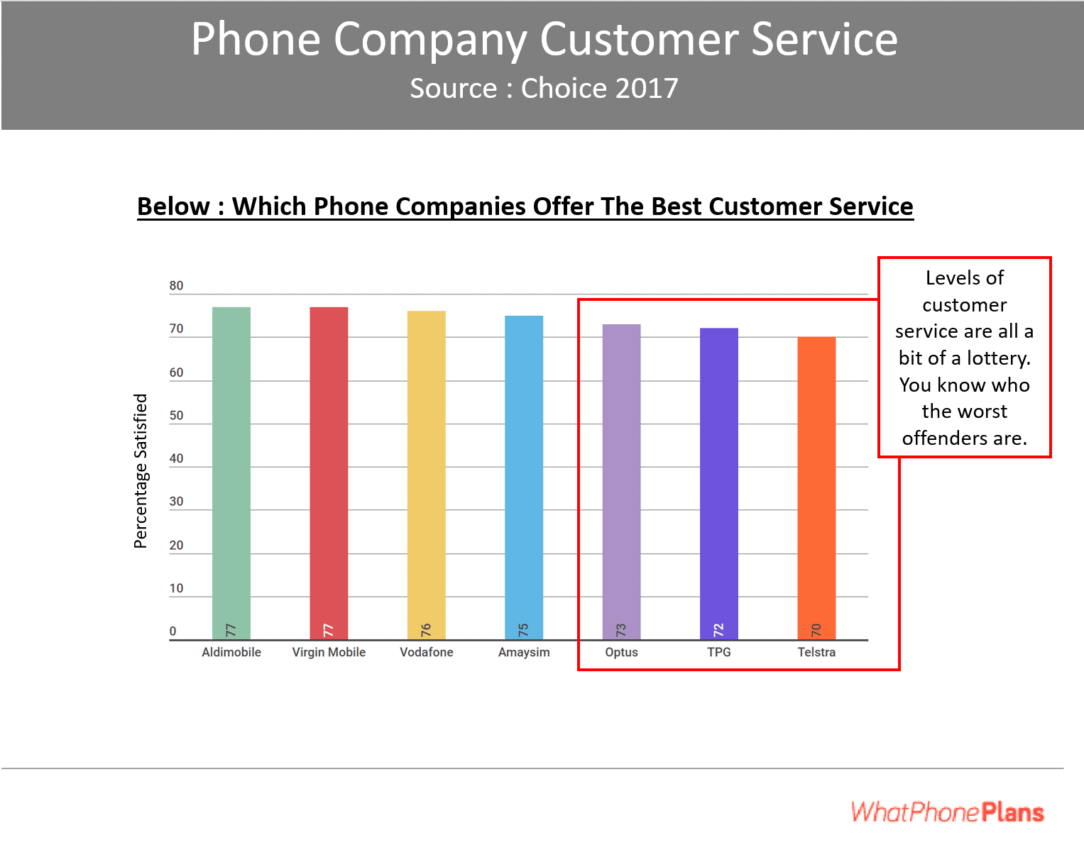 Customer Service is a key factor in consideration of the best network.