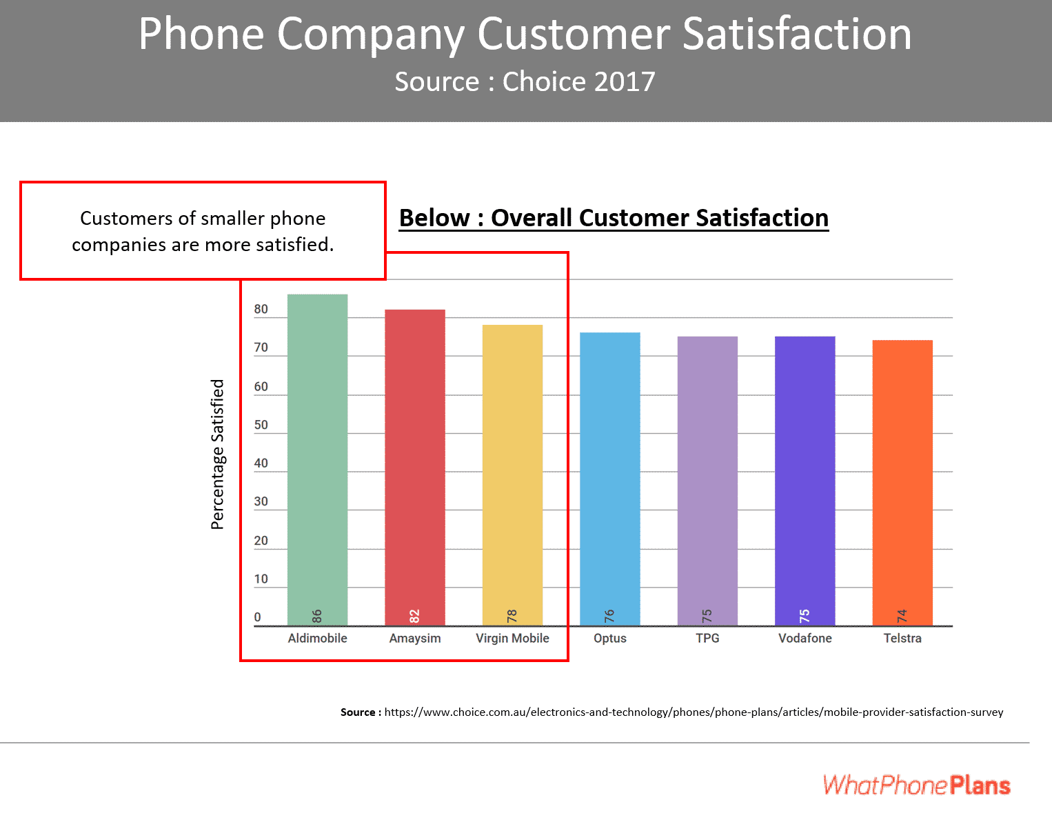 Network coverage is not the only factor to consider. Here, we show the trade off with overall customer satisfaction for the major telcos (and some smaller ones.)