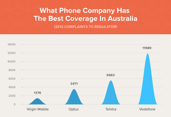What Phone Company Has The Best Coverage In Australia