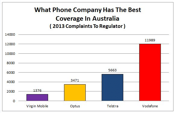Which mobile phone network has the best coverage in my area