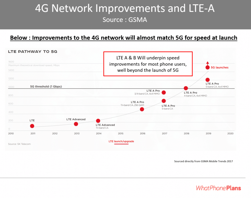 Australian network coverage will benefit from LTE-A & LTE-B before 5G is launched.