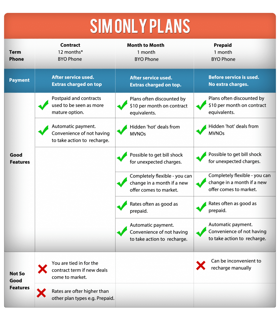 Our quick infographic summary : Contract plans vs month to month plans vs prepaid plans.