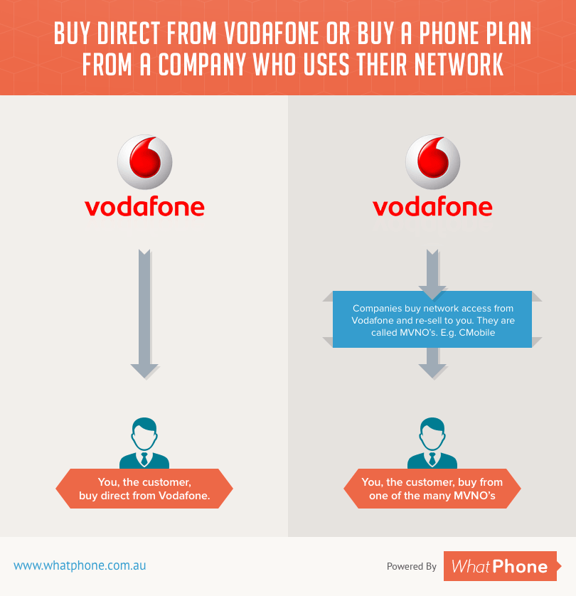 Vodafone Network or MVNO - Infographic