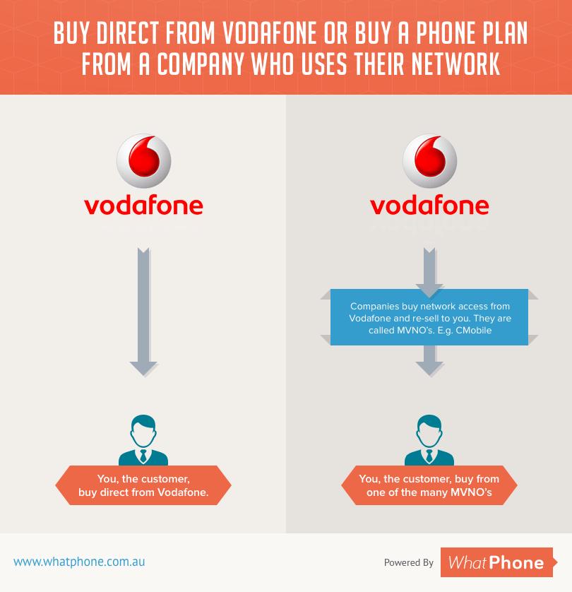 Vodafone Network or MVNO - Infographic