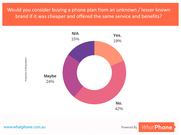 43% of Australians would consider a phone plan from a lesser known brand although some would need reassurance to take the plunge.