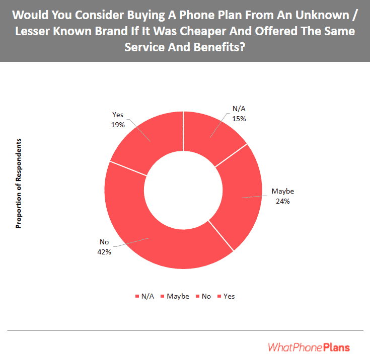42% of Australians would consider a phone plan from a lesser known brand although some would need reassurance to take the plunge.