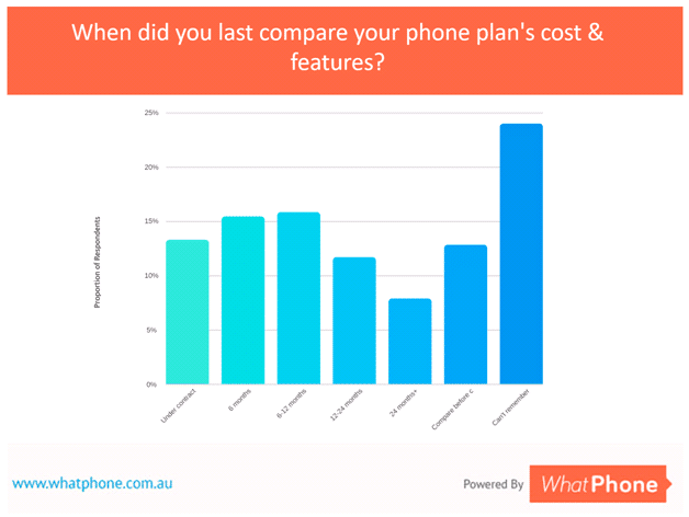 The most common answer we had in our September 2017 analysis was 'It's so long since I checked the cost and features of my phone plan, I can't remember when I did it last.