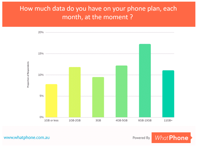 Data is the number 1 thing people look for in a phone plan these days. Our September 2017 survey showed the breadth of data plan allocations people have in their phone plans.