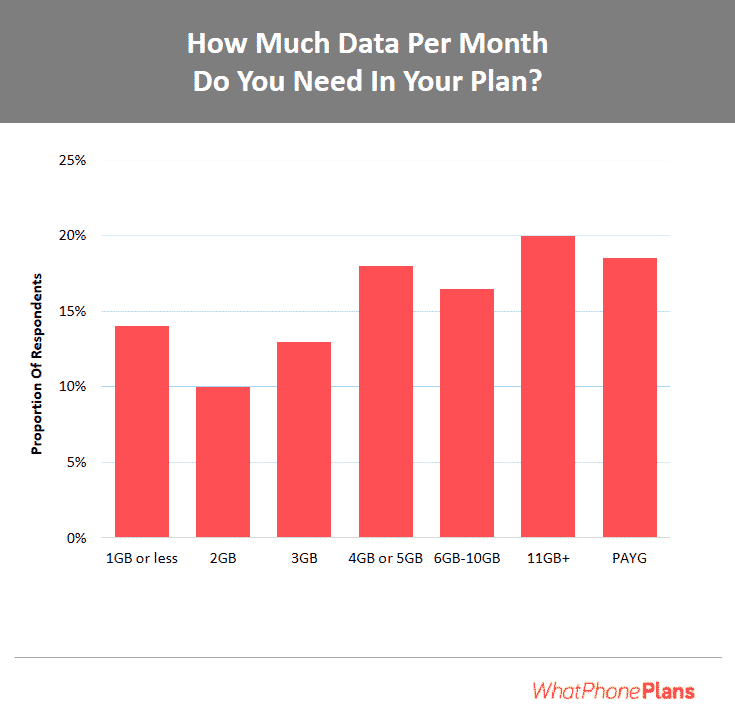 Data usage survey report. How much data you need per month in your phone plan.