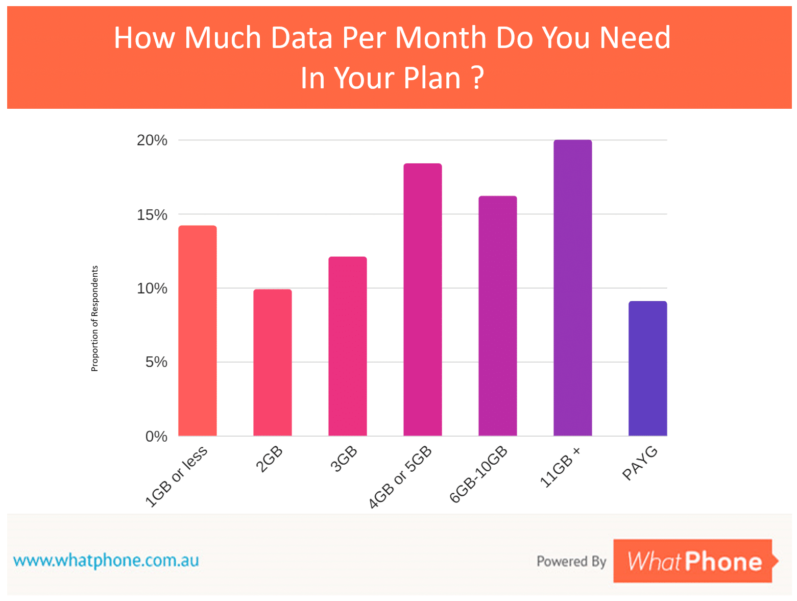 Considering the data in your unlimited plan. This 500 person survey was run by WhatPhone in September 2017. It shows that there is a broad range of data requirements in Australia. We offer advice, below, on how you can figure out the data package you need alongside your unlimited calls and SMS.