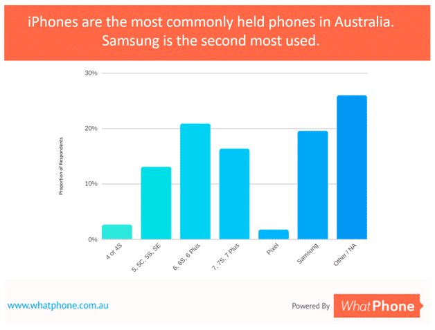 Our September 2017 survey revealed a swathe of devices in market. The iPhone is Australia's most popular device family.