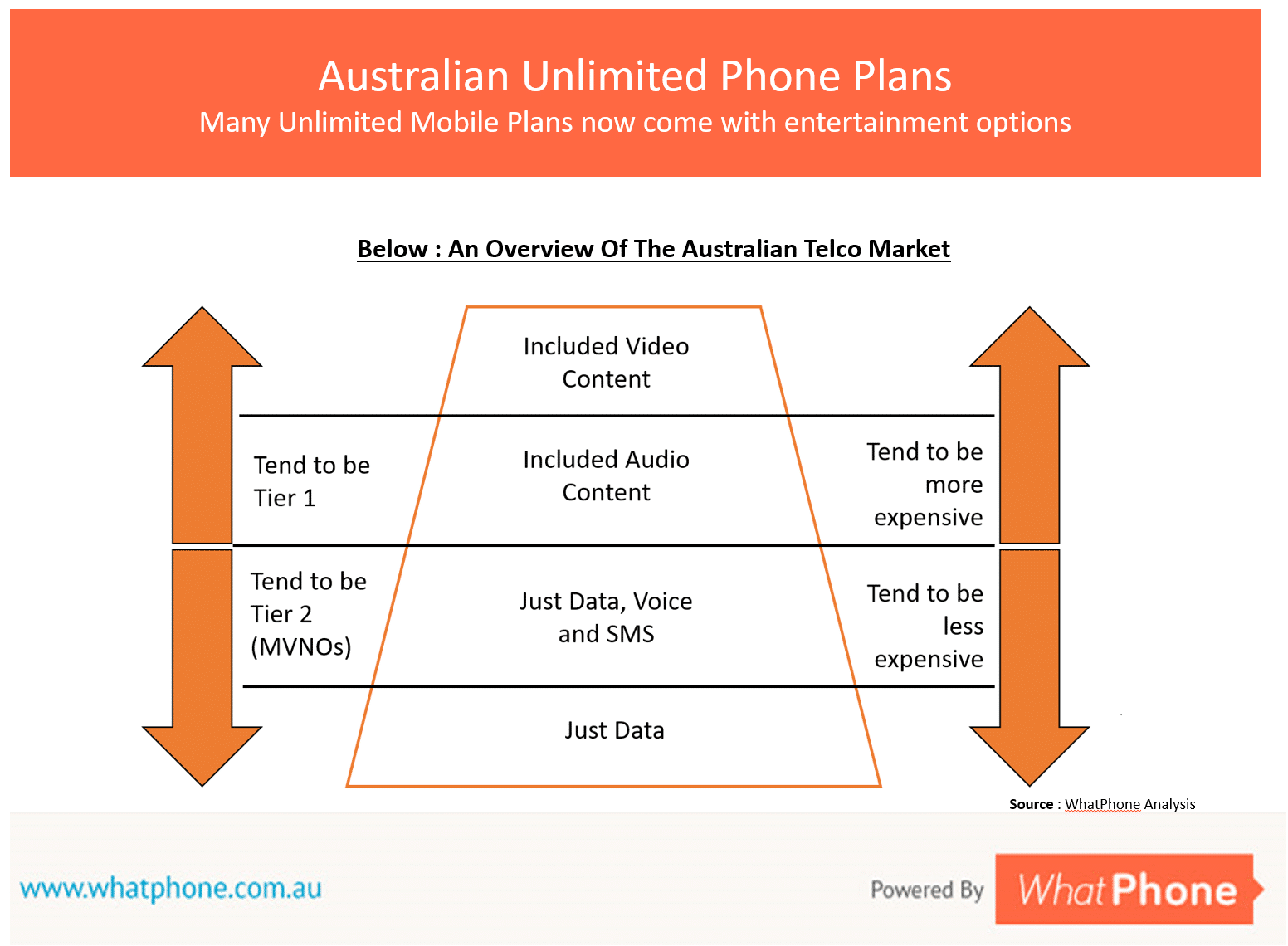 This chart shows one way of representing the Australian market for phone plans. Some of the higher cost unlimited plans available to you come with included ('data free') entertainment services. We explore those here.