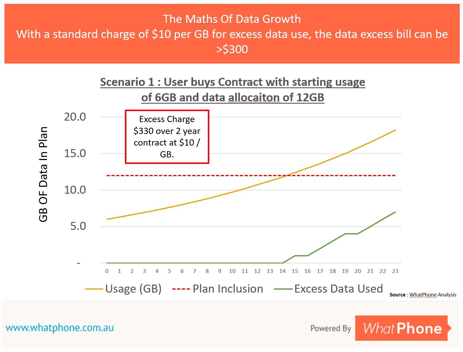 Imagine a scenario in which someone signs up to an unlimited plan with a data inclusion of 6GB per month. In total, over a 2 year contract, they will be charged $300 for extra data.