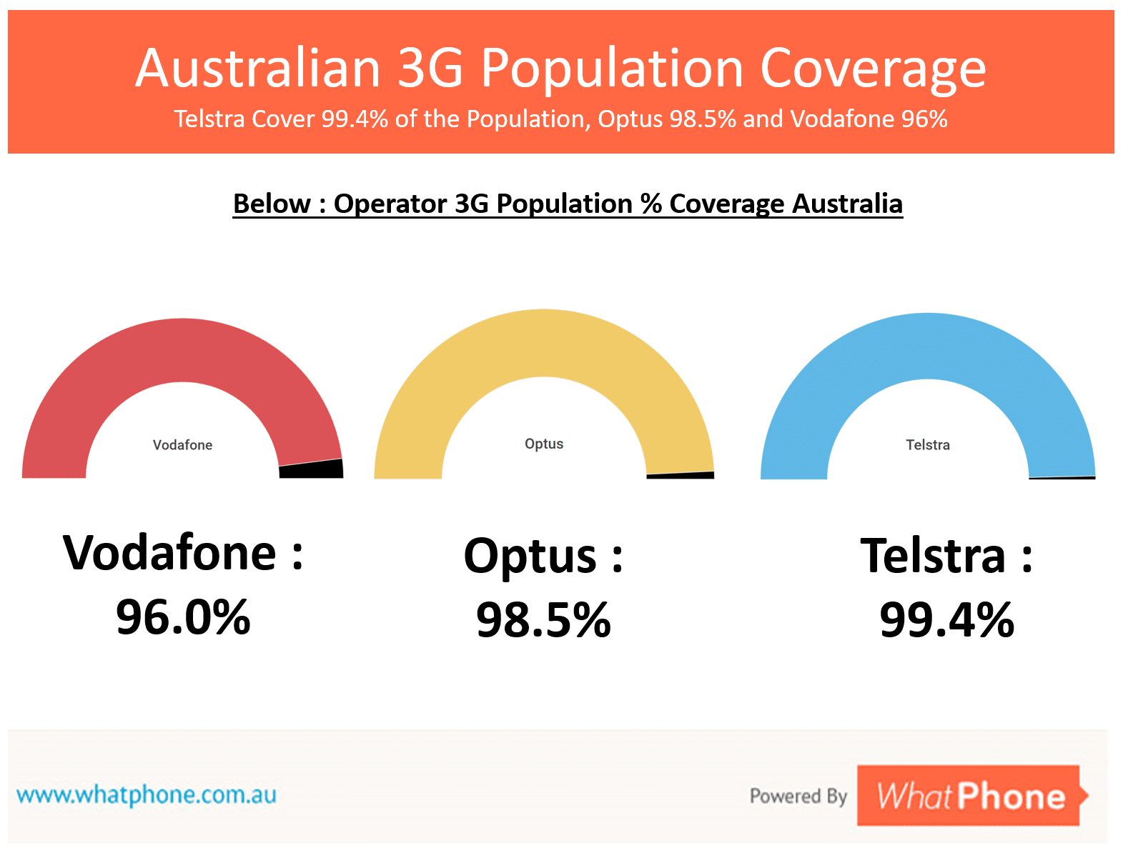Australia's 3G population coverage statistics are quite similar. Even Vodafone cover 96% of the population of Australia with a 3G signal.