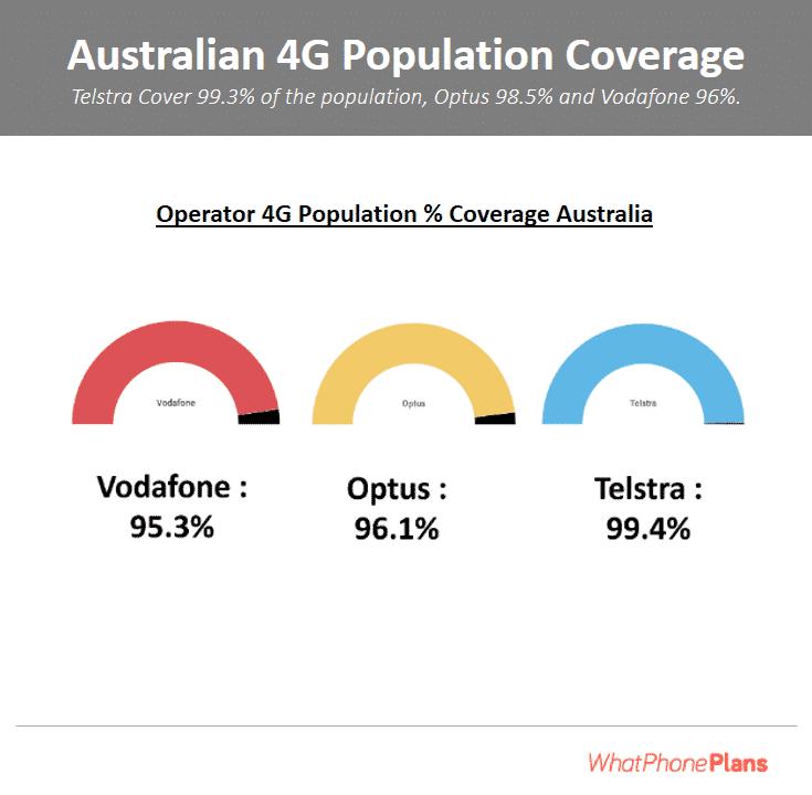 Vodafone-Optus-Telstra-Coverage