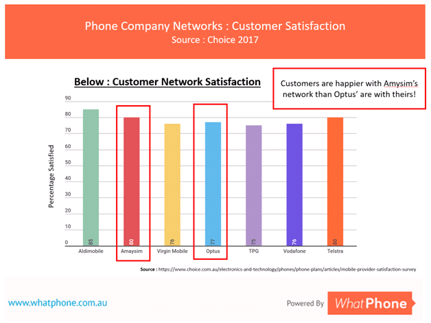 Amaysim actually use the Optus 3G and 4G network. Interestingly, Amaysim customers are happier with the network than Optus'!
