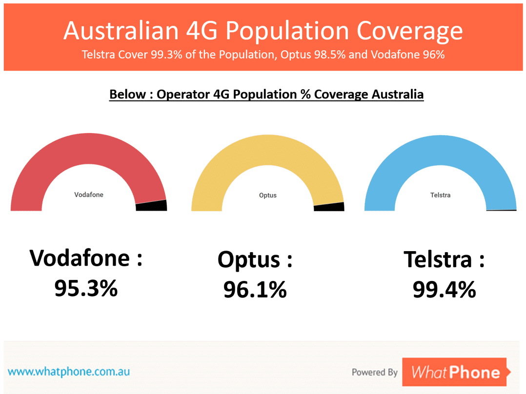 Vodafone's SIM Only plans will give you access to their 4G network – which is about the same in city areas as Optus' and Telstra's