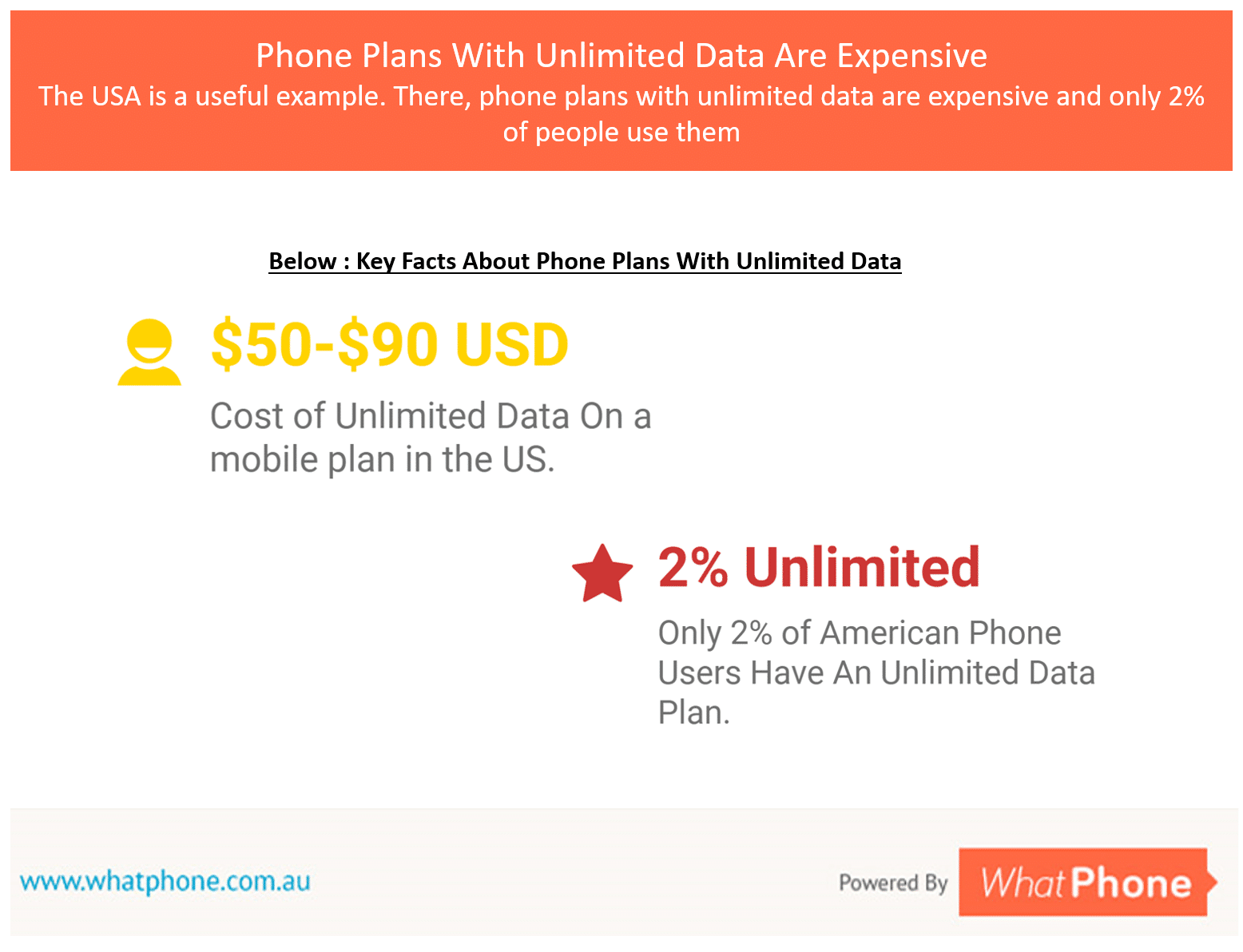 Prepaid plans with unlimited data appeal to customers but actually, if experience in the USA is anything to go by, not many people will buy them.
