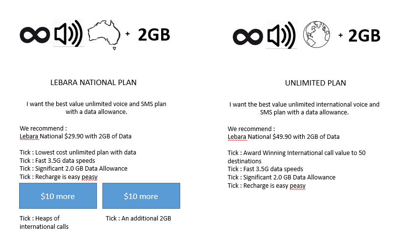 Best unlimited mobile data plan australia