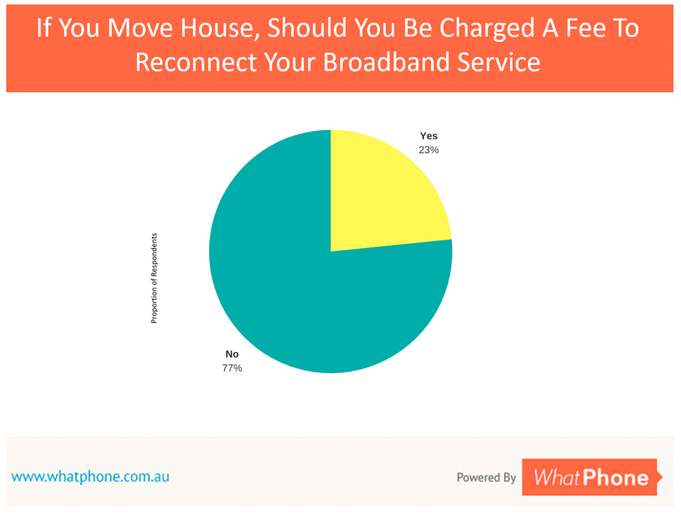 WhatPhone August 2017 mobile broadband survey results. More than three quarters of people did not expect to be charged a fee to reconnect a disconnected fixed broadband service.