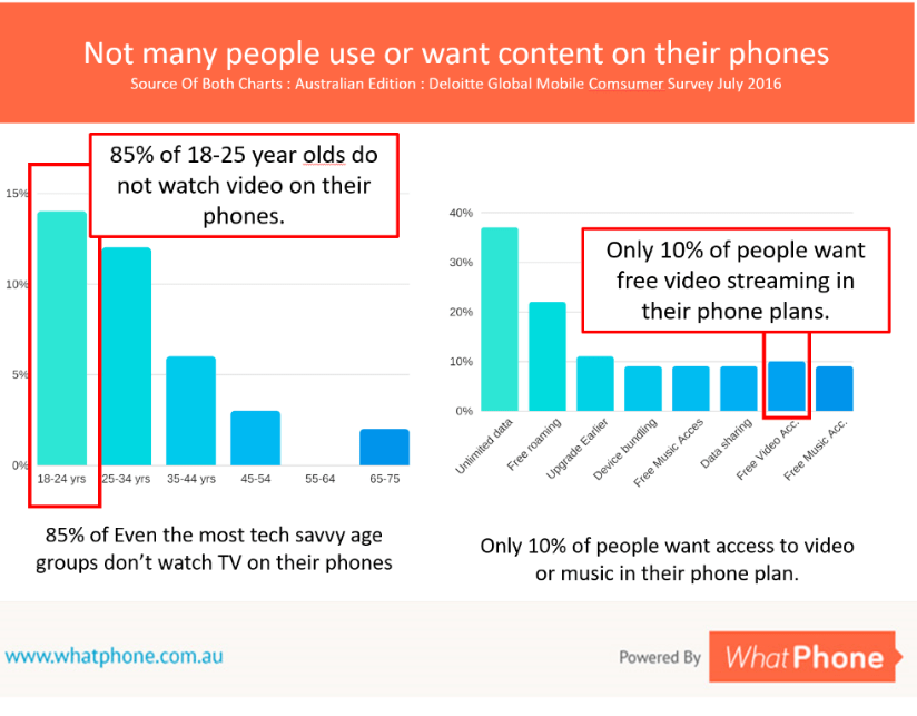 Not many people actually want the content Telstra includes in their plans.