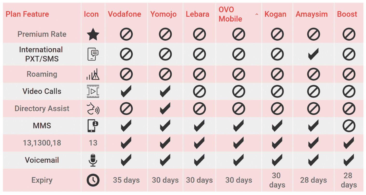 Use this table to compare the key features of Australian prepaid plans