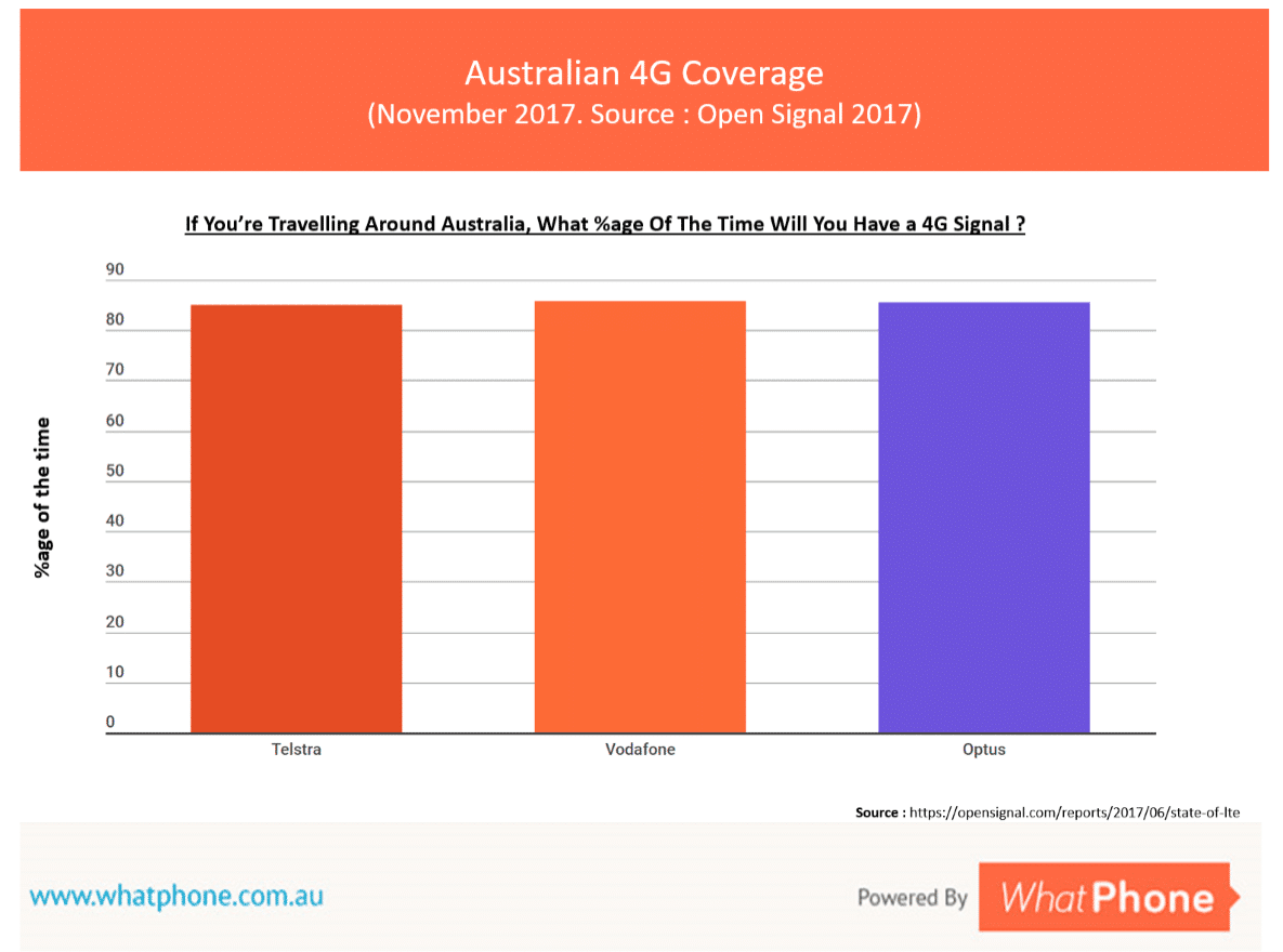 Australian prepaid plans give you access to exactly the same 4G networks as more expensive plans. These days, 4G coverage is pretty much the same from all the phone companies.