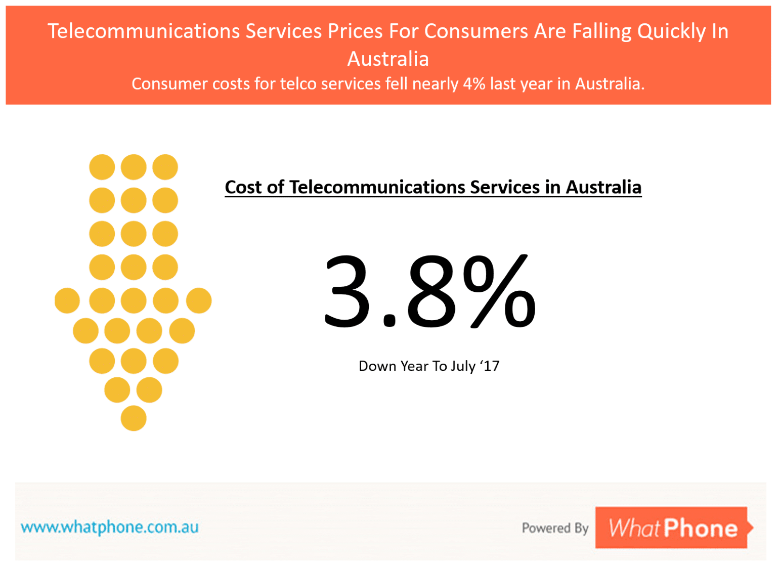 The ABS report a fall in the prices we pay for telecommunications services of nearly 4% last year.