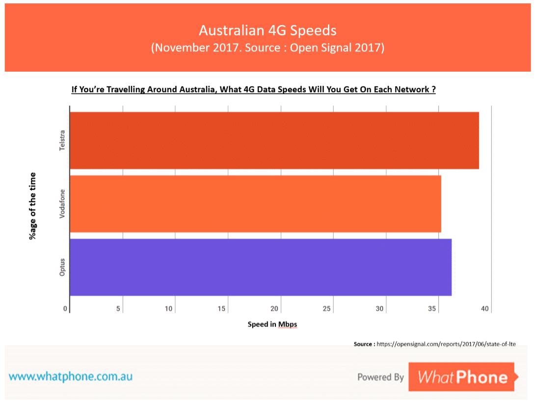 Australian prepaid plans offer the same speeds as those provided on higer cost plans. Again, these days, 4G speeds are pretty much the same whichever telco you choose.
