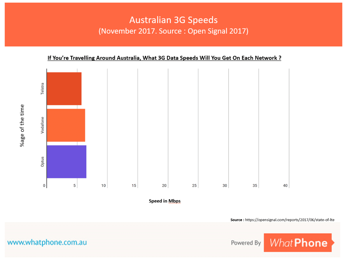 ou'll get 3G data speeds, using your prepaid plan, if you have an older phone and / or you're outside 4G coverage.