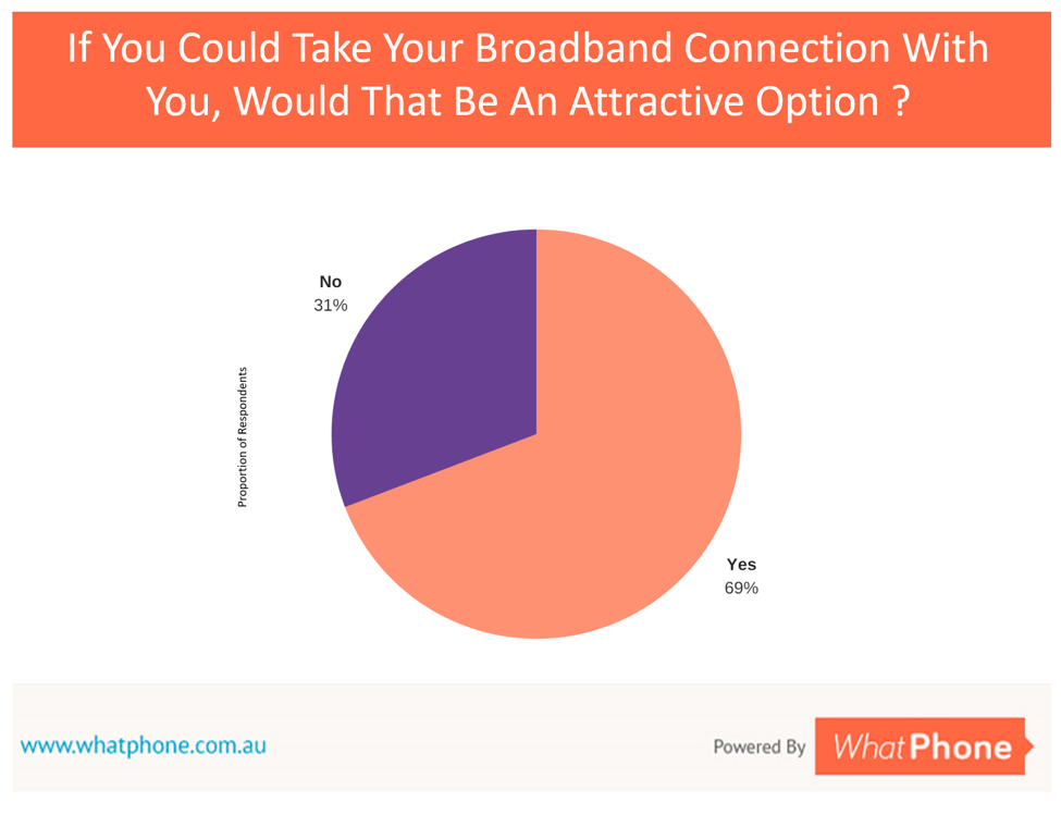 Pie chart of whatphone August 2017 mobile broadband survey results. 69% of people would like to be able to take their broadband connection with them.