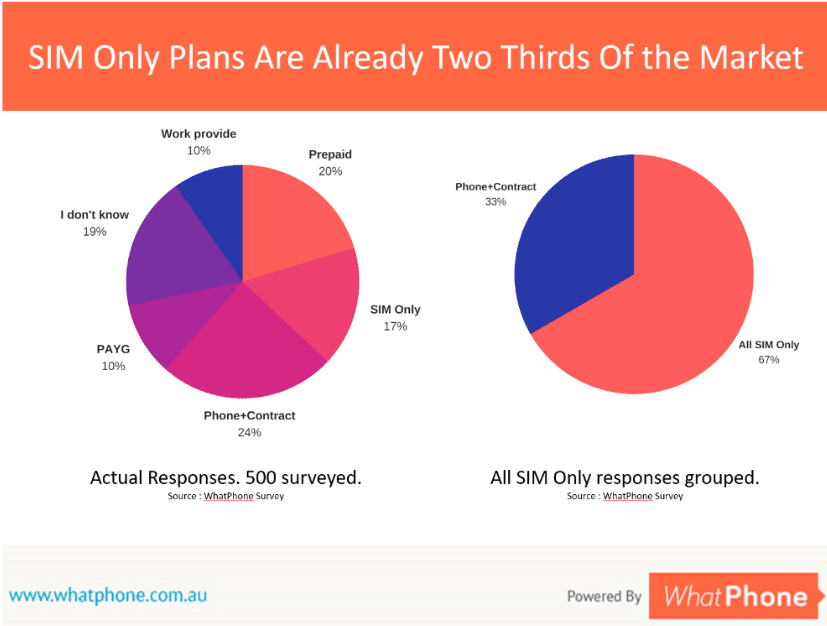 A recent WhatPhone Survey revealed that two thirds of people are buying some form of 'SIM Only plan.'