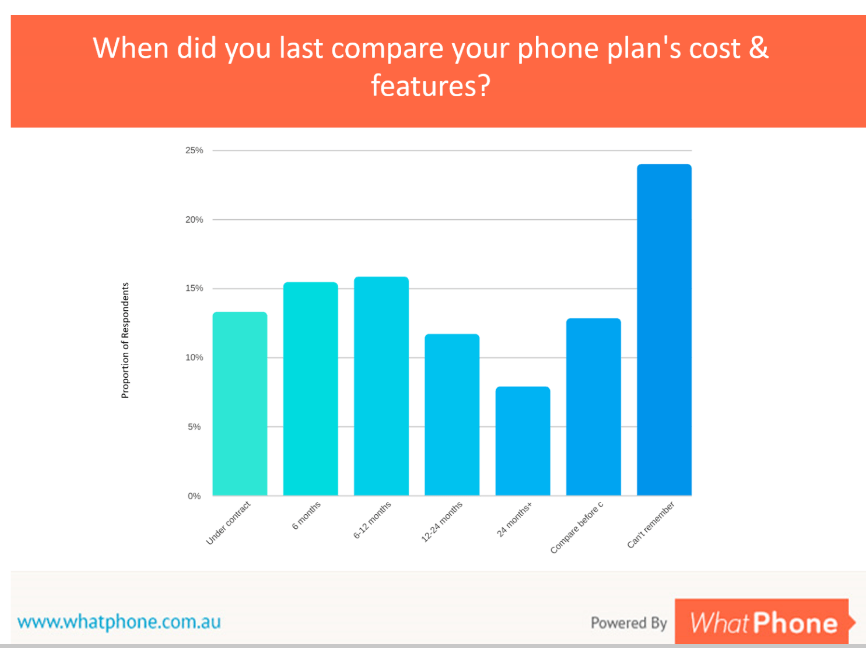 Consider a SIM Only contract from Telstra. Only 30% of people compare phone plans more than once a year. If you check less regularly, you may as well have the extra data they will give you if you sign up to a contract.