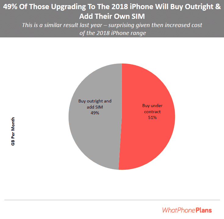 percentage to buy outright phones and add SIM rather contract