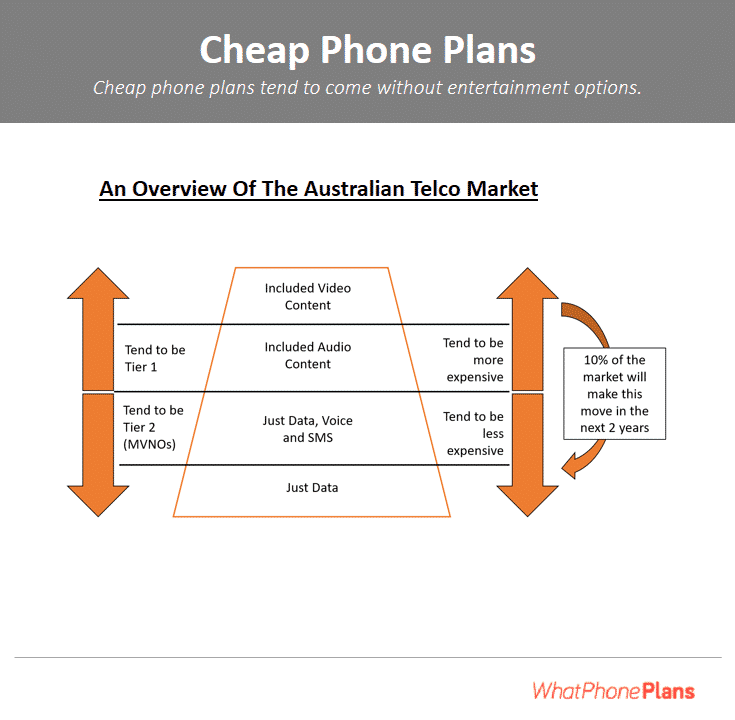 Cheap phone plans are cutting in to the profits of the major phone companies as they compete for your business.