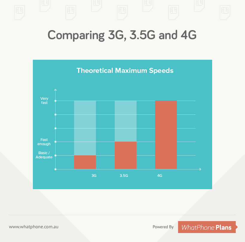 Comparing 3G, 3.5G and 4G