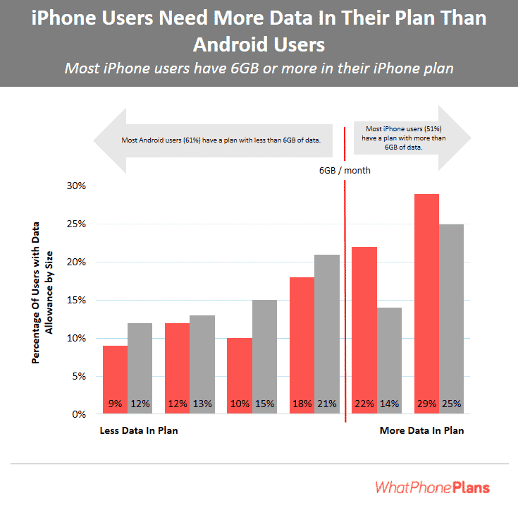 iPhone users need more data than Android users