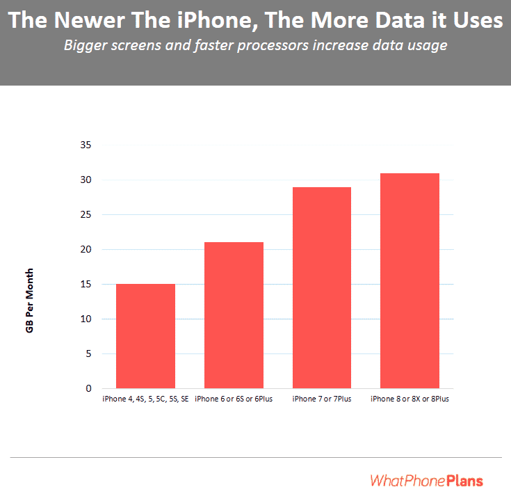 Newer iPhone uses more data than old units