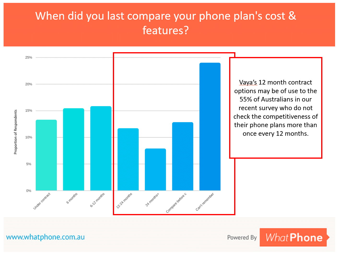 Why Vaya's 12 month plan options make sense for around half of people