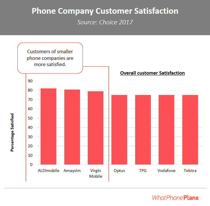 You'll notice that smaller phone companies have higher levels of customer satisfaction than bigger phone companies.
