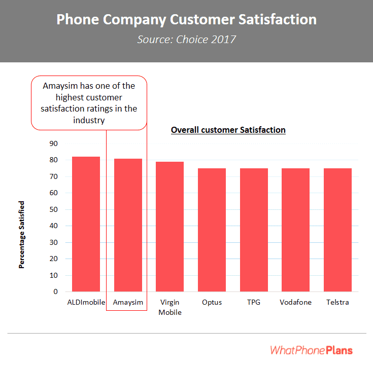 Amaysim came second in a review of overall customer satisfaction, a metric which includes their customer service, value for money and other service features we discuss on this page.
